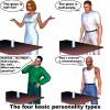 Типы личности (6 типов)